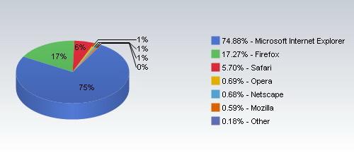 Самые популярные браузеры в мировом Интернете