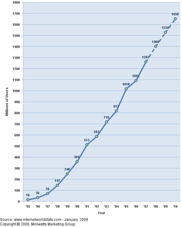 Рост числа пользователей Интернета с 1995 по 2010 год (прогноз)
